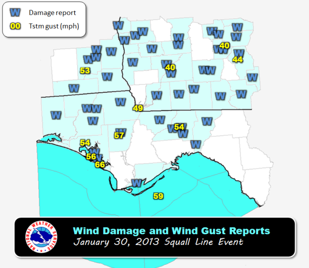 Tally wind data