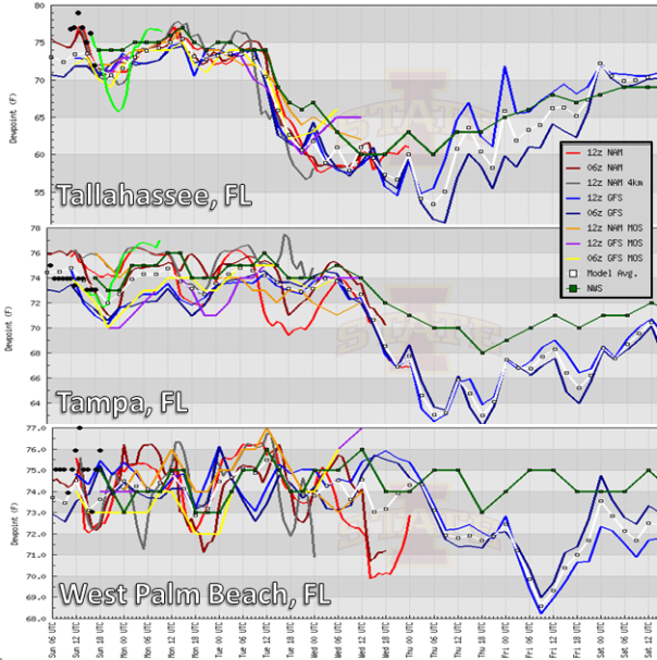 072714 DP Meteograms