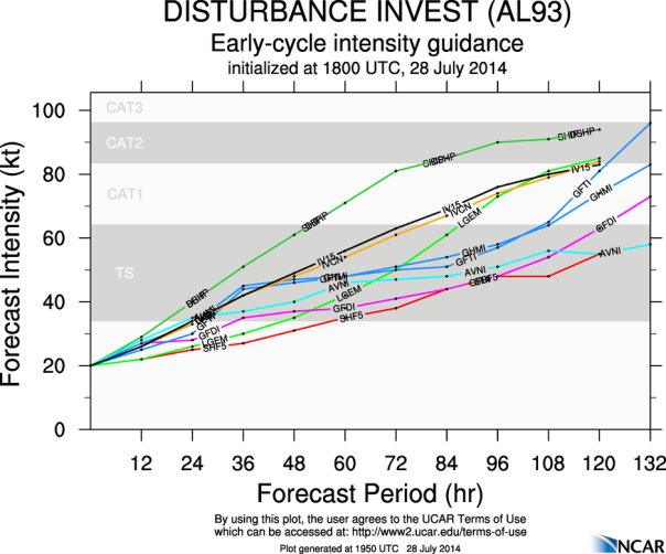 072814 93L 18z intensity models