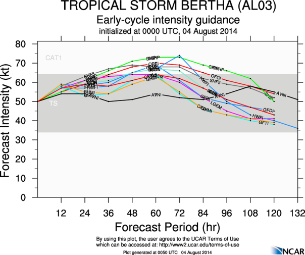 080414 Bertha Intensity models 00z