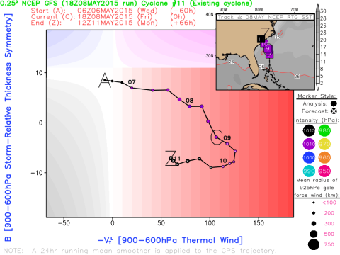 Cyclone Phase diagrams from Florida State University. From the GFS model at 18Z.
