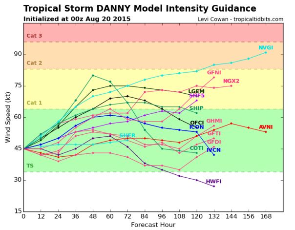 082015 Danny 00z Intensity Models