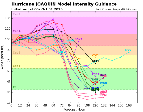 100115 0000z Joaquin Intensity
