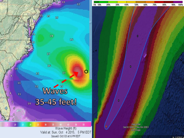 Left: Forecast significant wave heights in feet. Right: Probabilities that winds greater than 40 mph may occur.