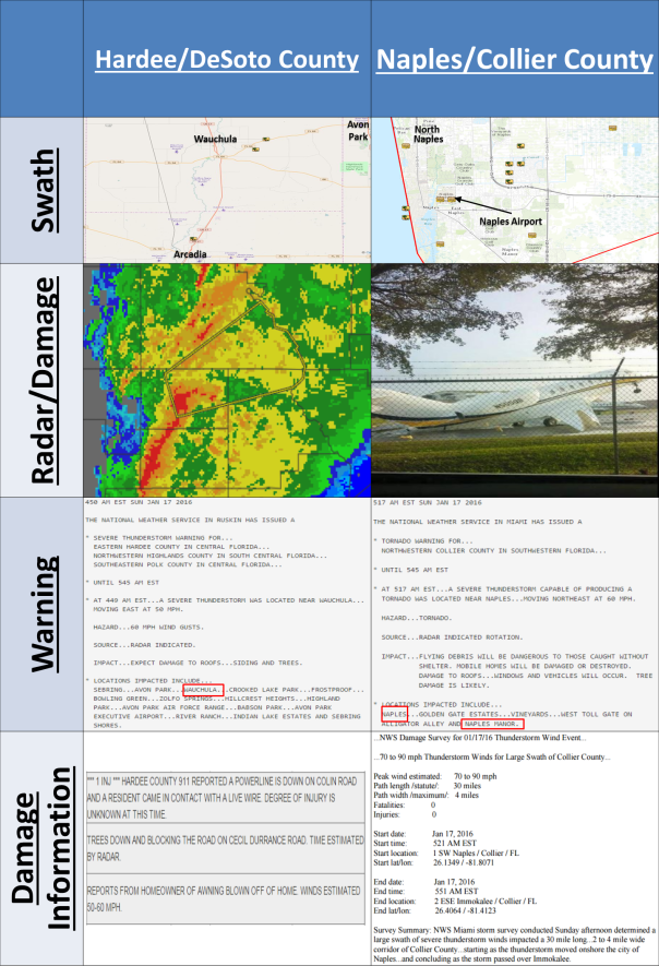 Two selected damaging wind reports (NWS Tampa Bay, NWS Miami, and John Patrick - Naples Airplane)