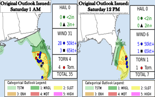 SPC Verification of Their Convective Outlooks